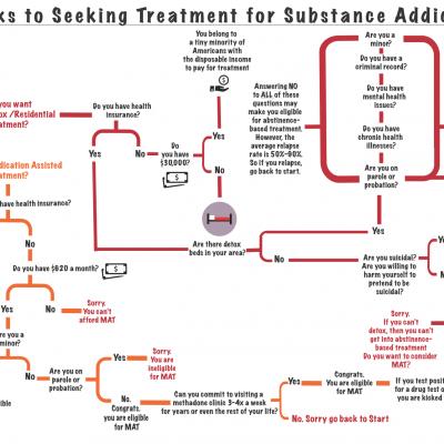 Where To Get Free Alcohol Rehab